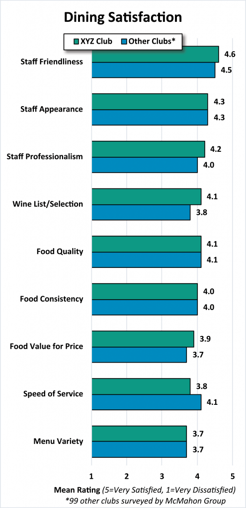 Dining Satisfaction Chart