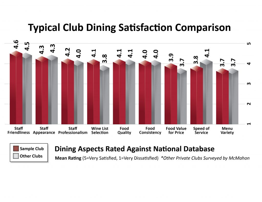 Better Increase Club Dining Graph
